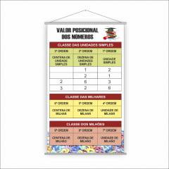 Banner Pedagógico Valor Posicional dos Números